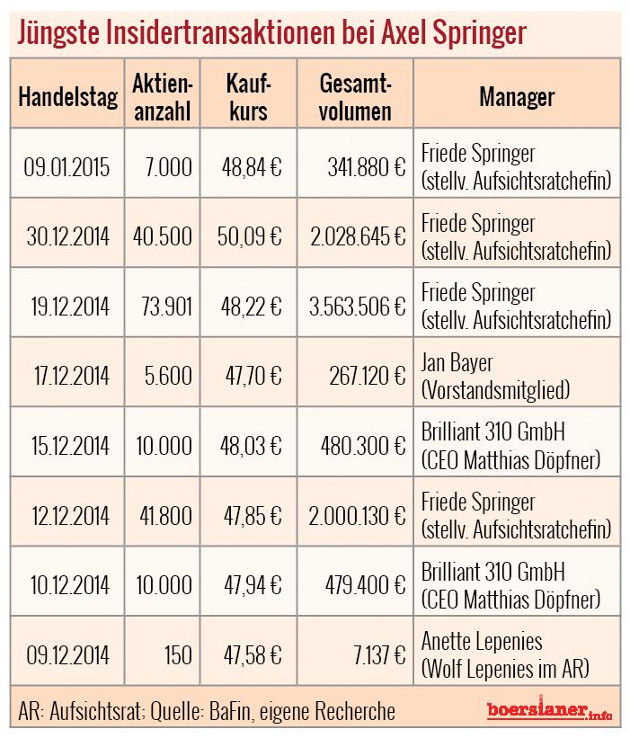 Insidertransaktionen-Springer