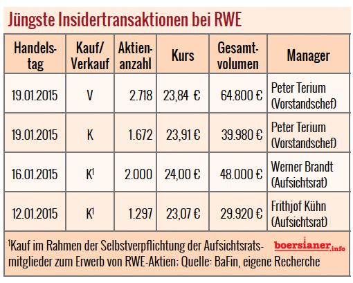 Insidertransaktionen RWE