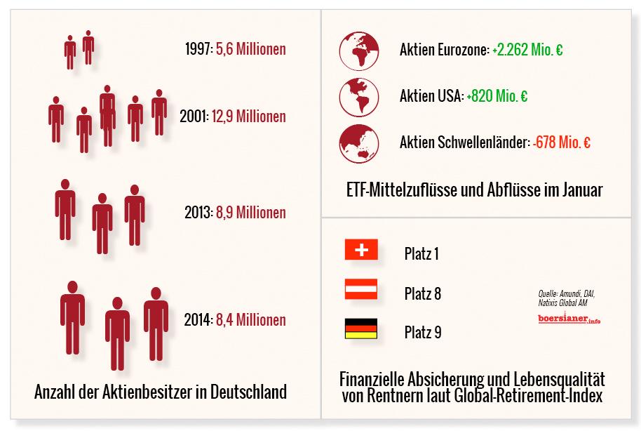Grafik-Aktienbesitzer-Rentner-ETFs