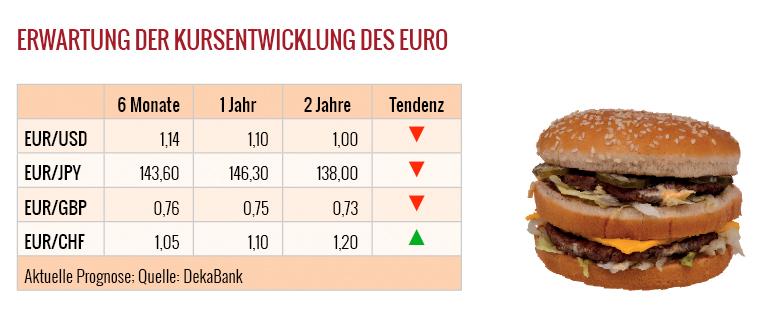 Währungen-Prognosen