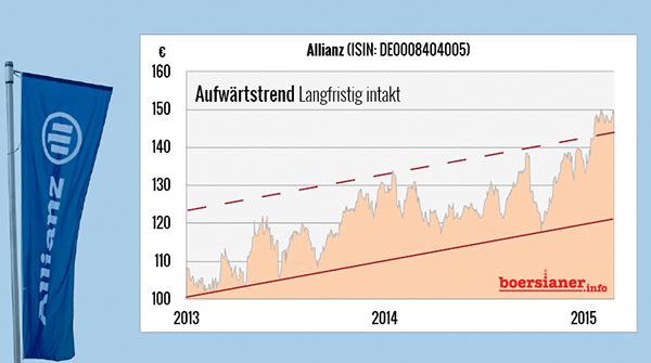 Allianz-Aktie-Aufwärtstrend