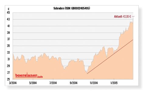 Schroders-Aktie