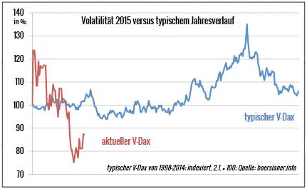 Vola-VDax-typisch-Saison