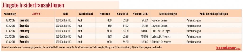 Brenntag-Insider-Tabelle