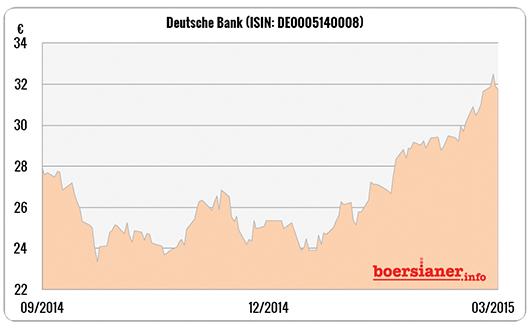 Deutsche-Bank-Aktie-Chart