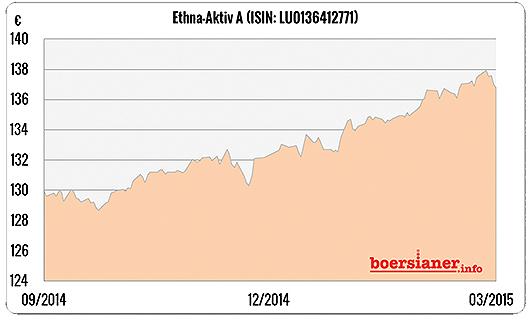 Ethna-Aktiv-E-Mischfonds-Fondscheck