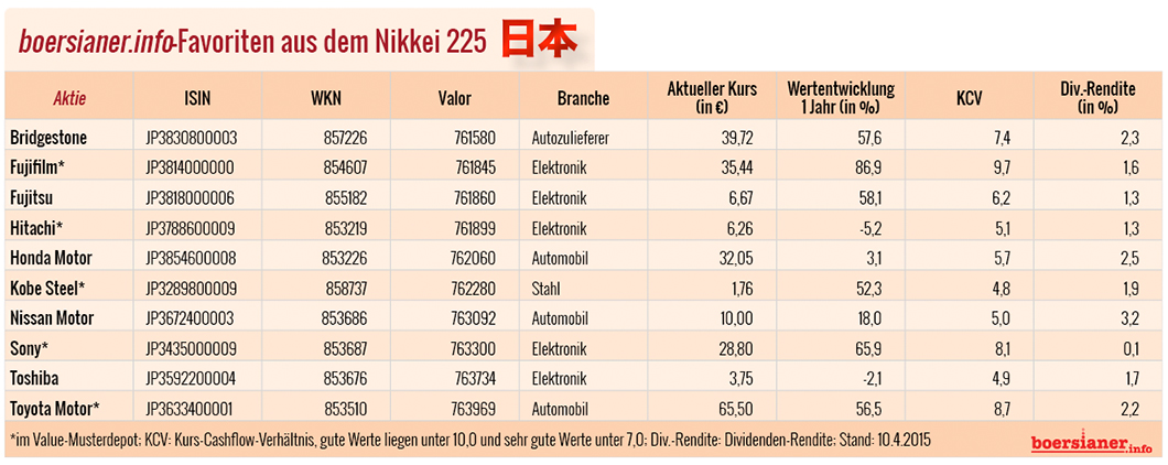 Nikkei-225-Favoriten-boersianer-info