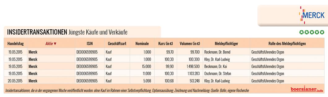 Merck-Insidertransaktionen-Mai-2015