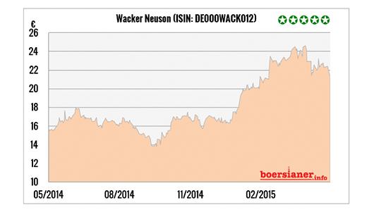 Aktie-Wacker-Neuson-WACK01