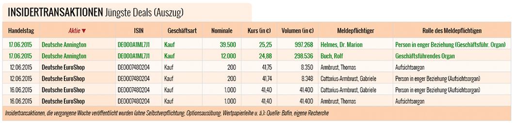 Insidertransaktionen-Deutsche-Annington-Deutsche-Euroshop
