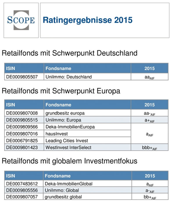 Scope-Rating-Fonds-Juni-2015