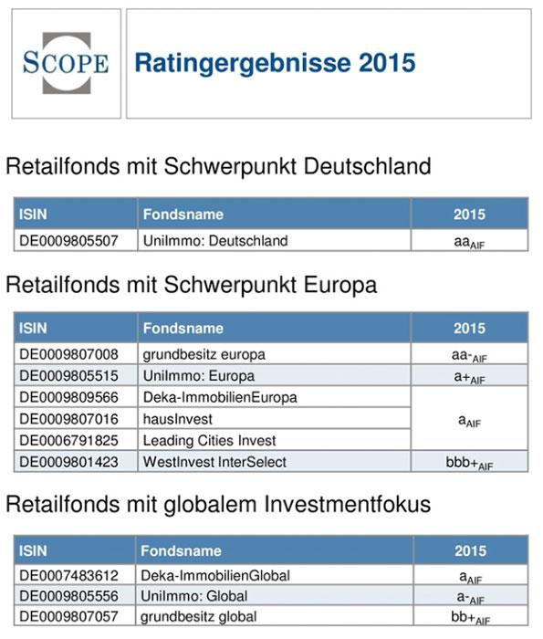 Scope-Rating-Fonds-Juni-2015