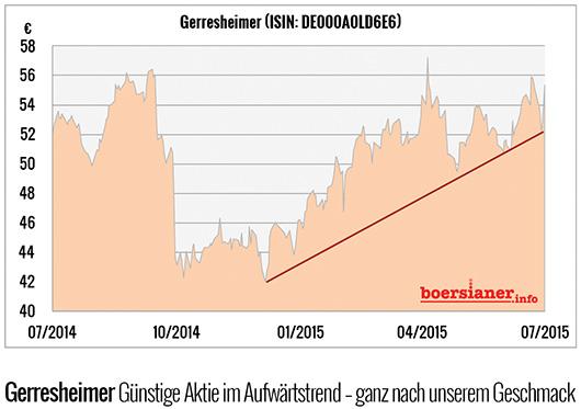 Gerresheimer-Aktie-Chart