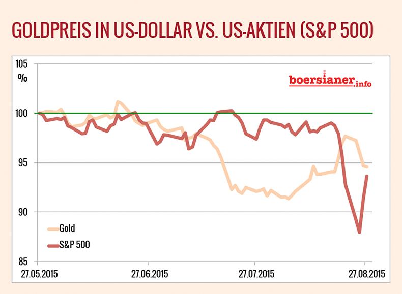 Grafik-Gold-S&P-500