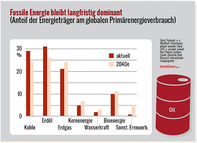 kohle-oel-gas-energietraeger-2040-iea