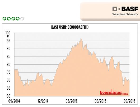 Aktie-BASF-Chart