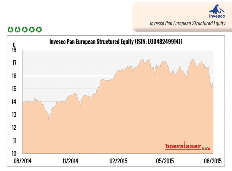 Fonds-Invesco-Pan-European-Structured-Equity-Fraikin