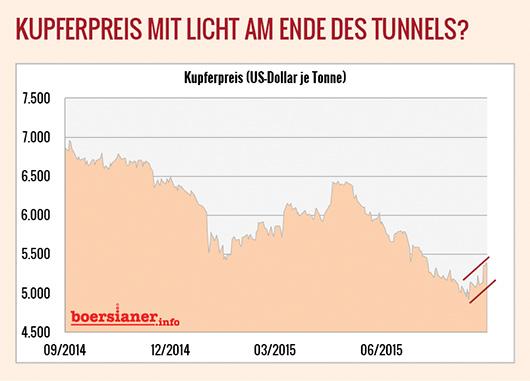 Kupfer-Preis-Wende
