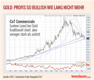 cot-gold-chart