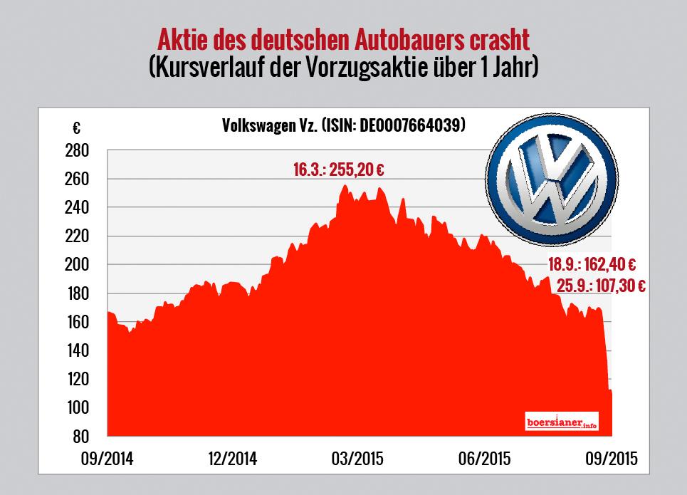 Vw Aktien Chart