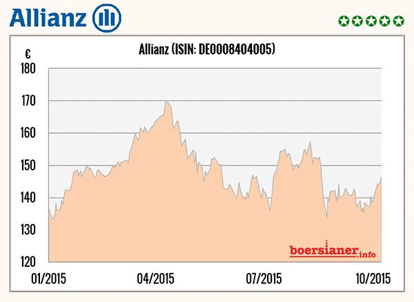 allianz-aktie-5-sterne