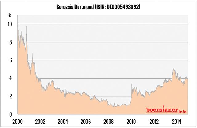 bvb-borussia-dortmund-aktie