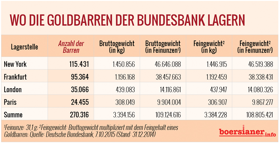 gold-barren-bundesbank