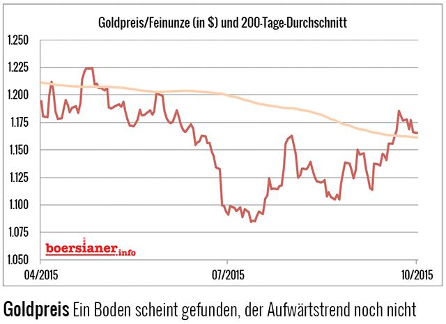 goldpreis-200-tage-linie-boden