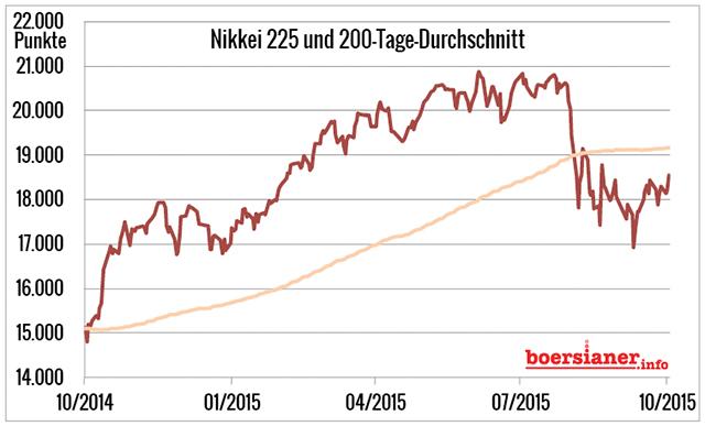 nikkei-225-japan-aktienindex