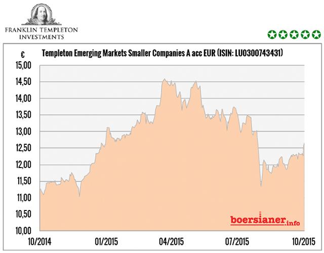 templeton-emerging-markets-smaller-companies-fund