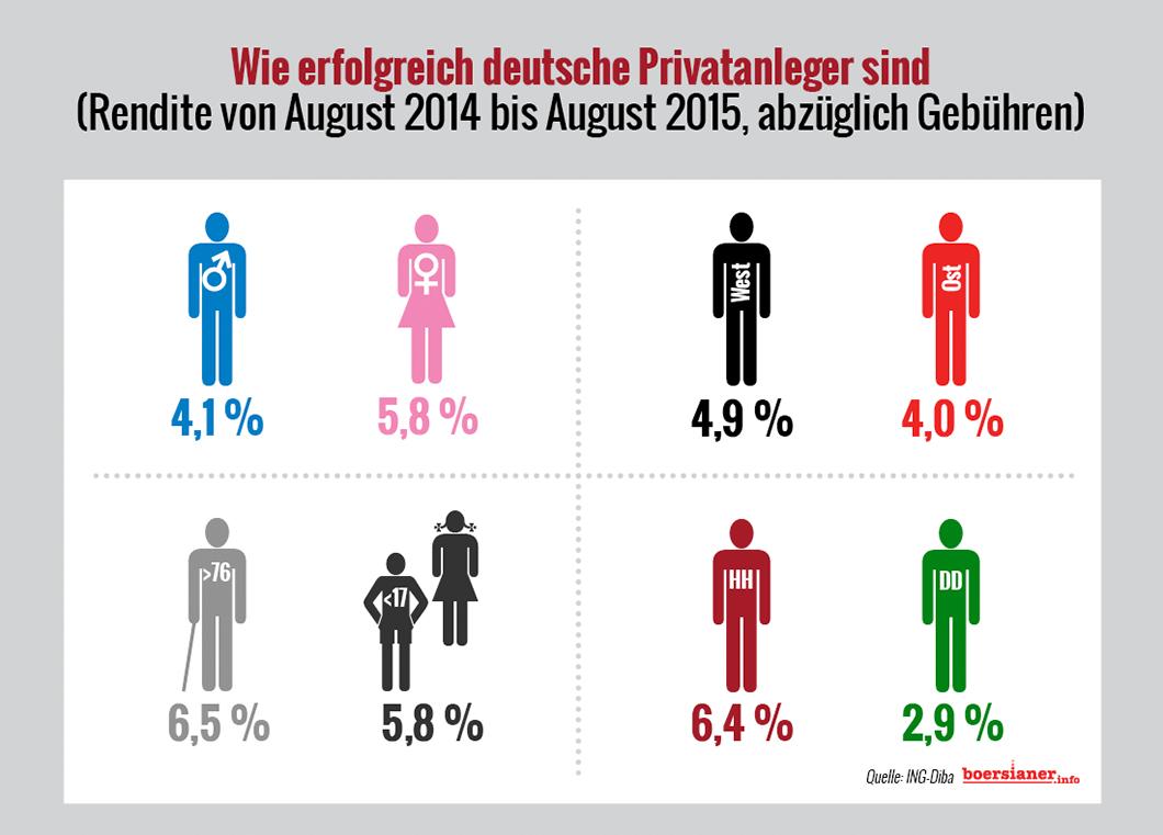 wie-erfolgreich-deutsche-privatanleger-sind-studie