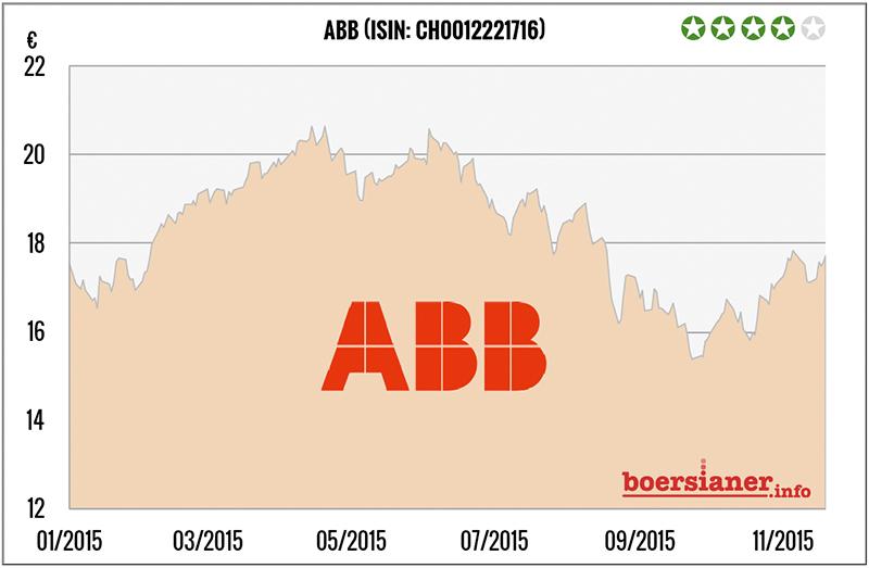 abb-aktie