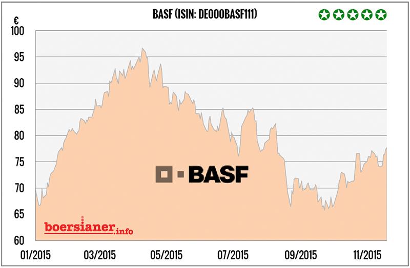 Basf Aktie News