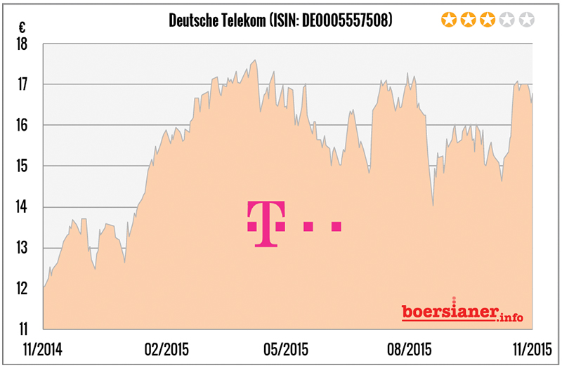 deutsche-telekom-aktie-halten