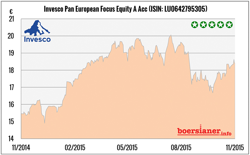 fonds-invesco-pan-european-focus-equity-kaufen