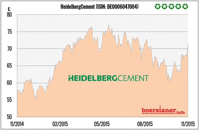 boerse aktie kaufen: