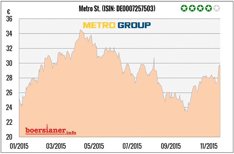 metro-aktie-charts