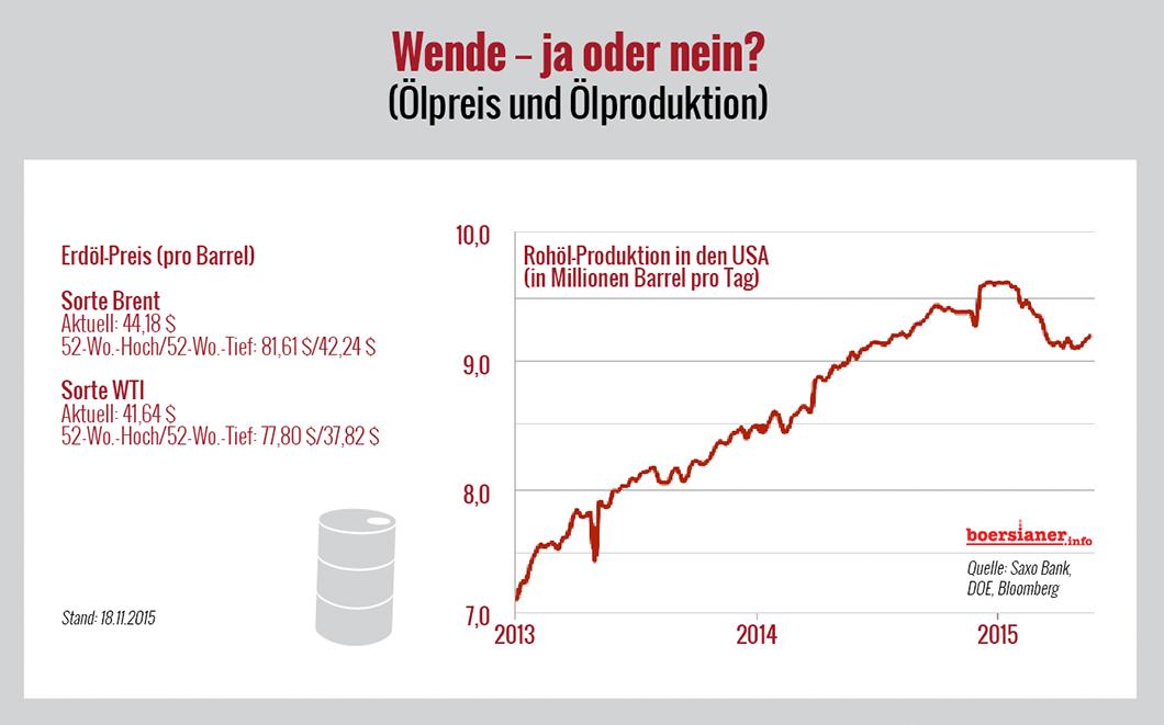 rohoel-produktion-usa-oelpreis-chart