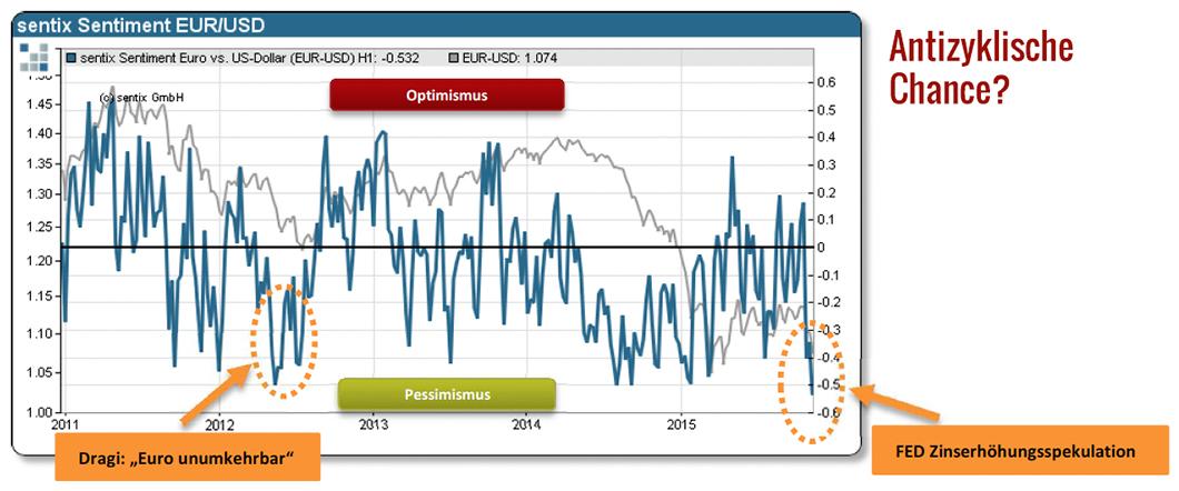 sentix-euro-dollar-pessimismus