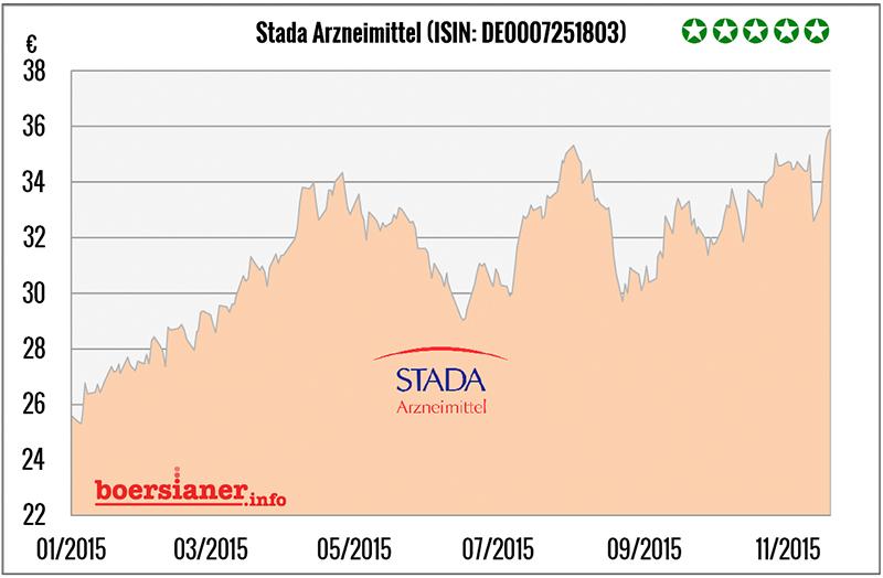 stada-aktie-charts