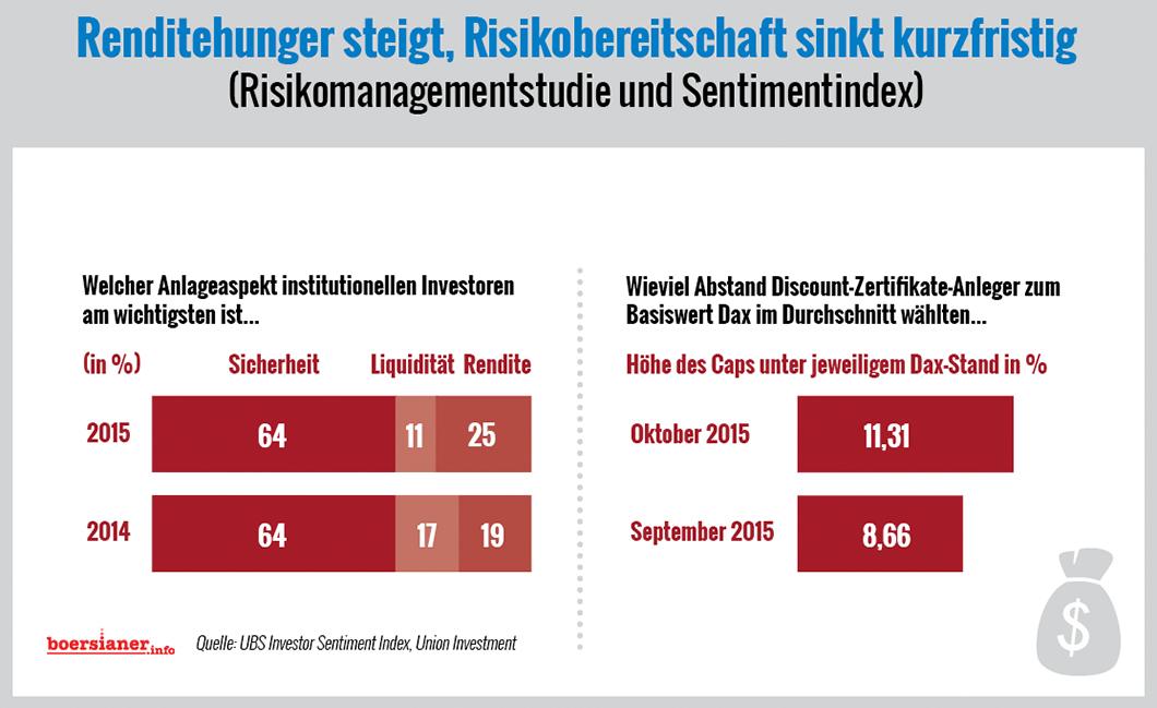 ubs-union-investment-renditehunger-grafik
