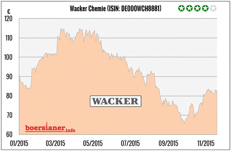 wacker-chemie-aktie-charts