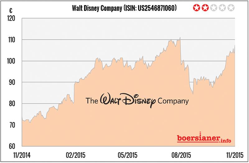 Aktienkurs Disney