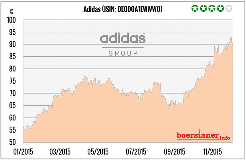adidas-aktie