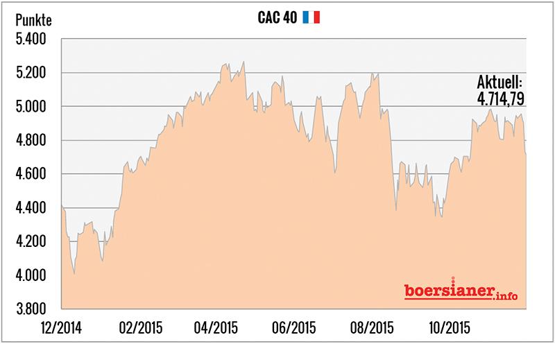 cac-40-index-frankreich