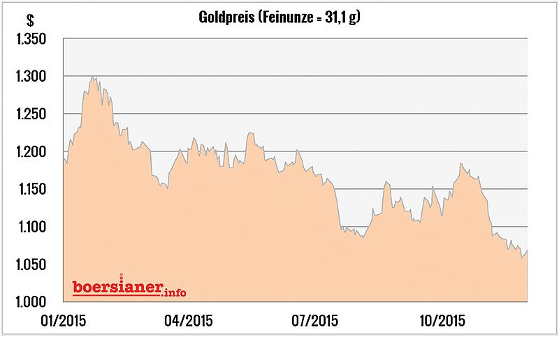 goldpreis-chart-011215