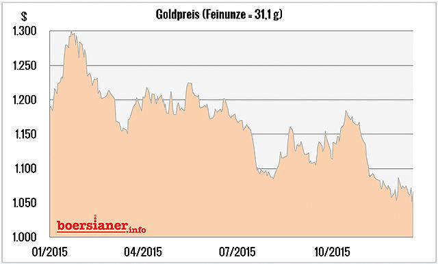 goldpreis-chart-46