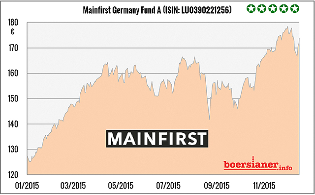 mainfirst-germany-fund-a-chart