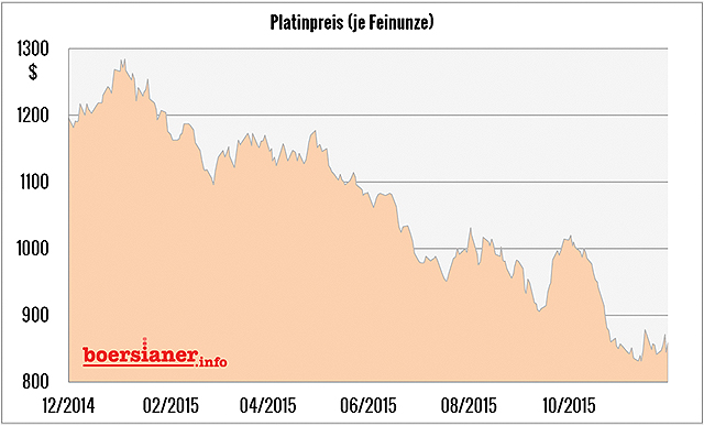 platin-preis-chart