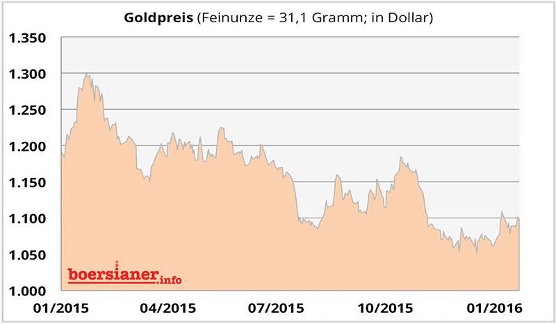 48-gold-chart